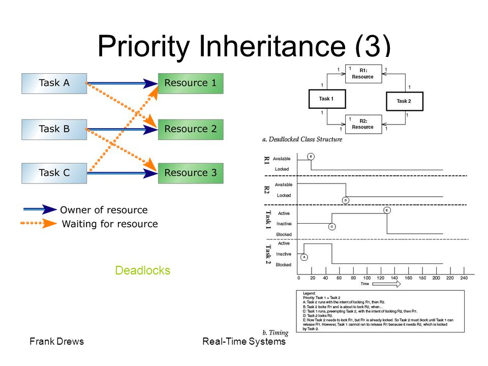 Priority Inheritance (3)