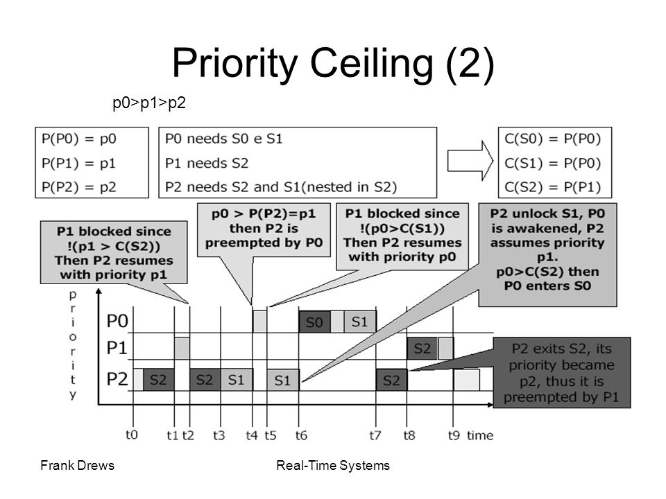 Priority Ceiling (2) p0>p1>p2 Frank Drews Real-Time Systems