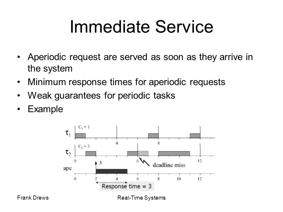 Immediate Service Aperiodic request are served as soon as they arrive in the system. Minimum response times for aperiodic requests.