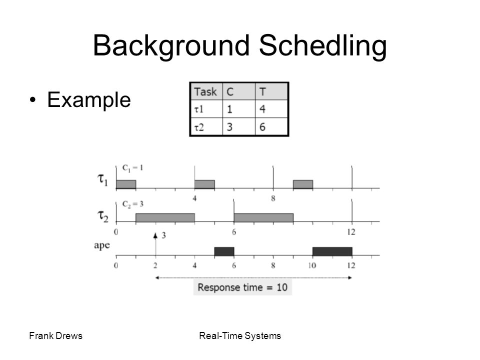 Background Schedling Example Frank Drews Real-Time Systems