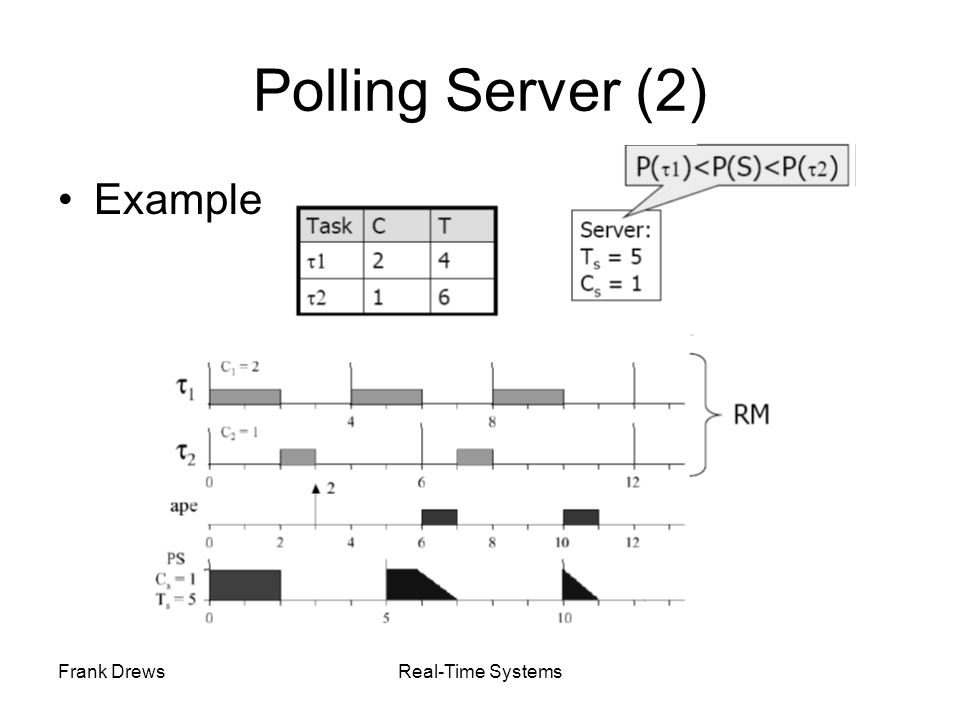 Polling Server (2) Example Frank Drews Real-Time Systems