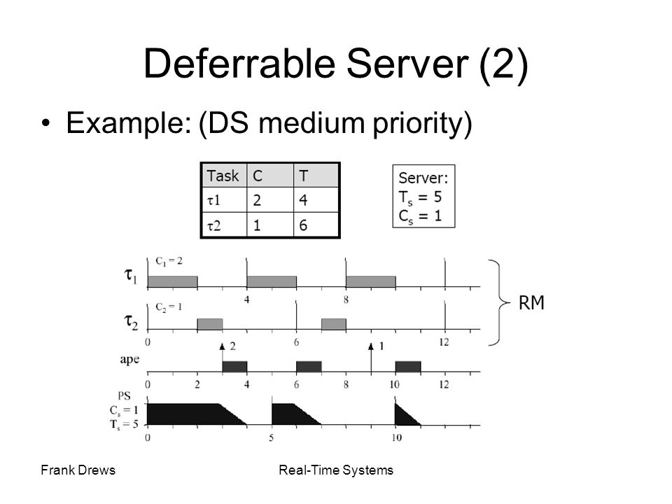 Deferrable Server (2) Example: (DS medium priority) Frank Drews