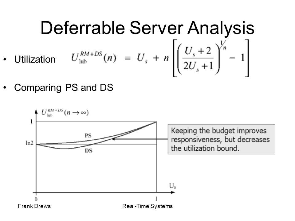 Deferrable Server Analysis