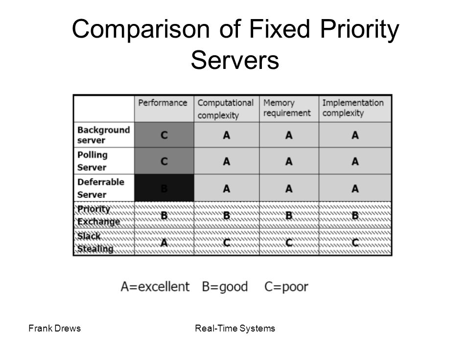 Comparison of Fixed Priority Servers