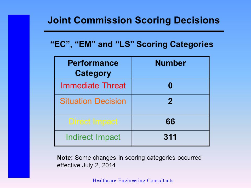 Joint Commission Scoring Decisions