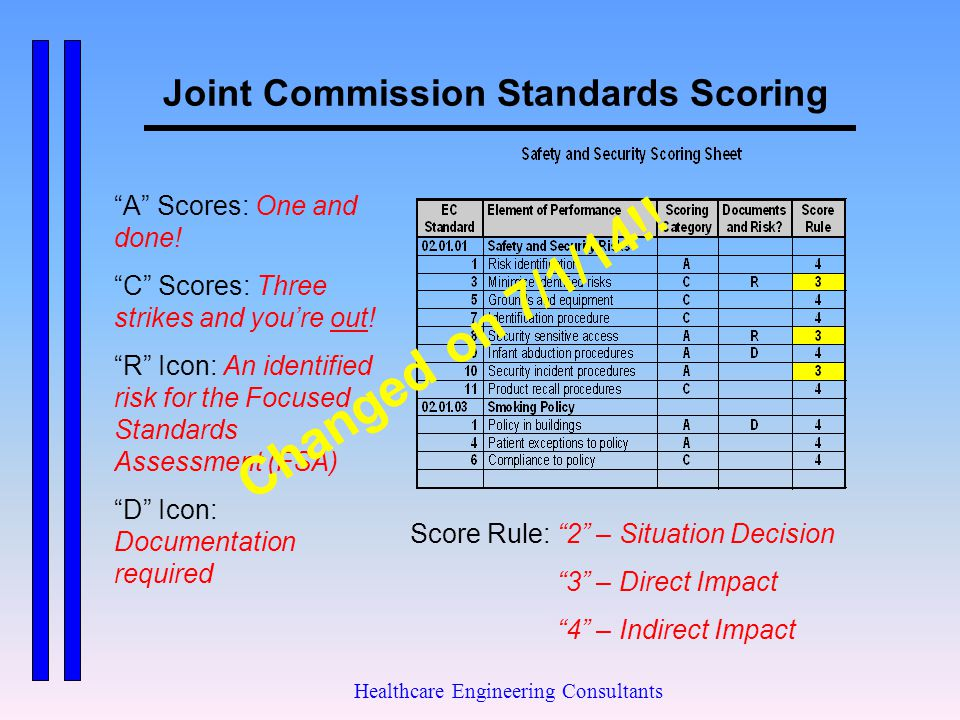 Joint Commission Standards Scoring
