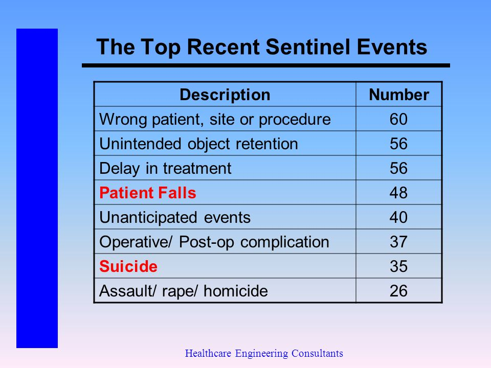 The Top Recent Sentinel Events
