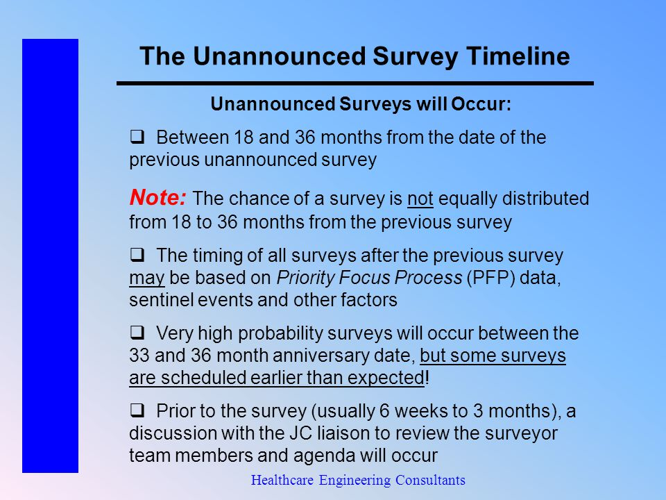 The Unannounced Survey Timeline