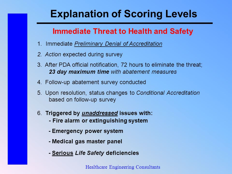 Explanation of Scoring Levels