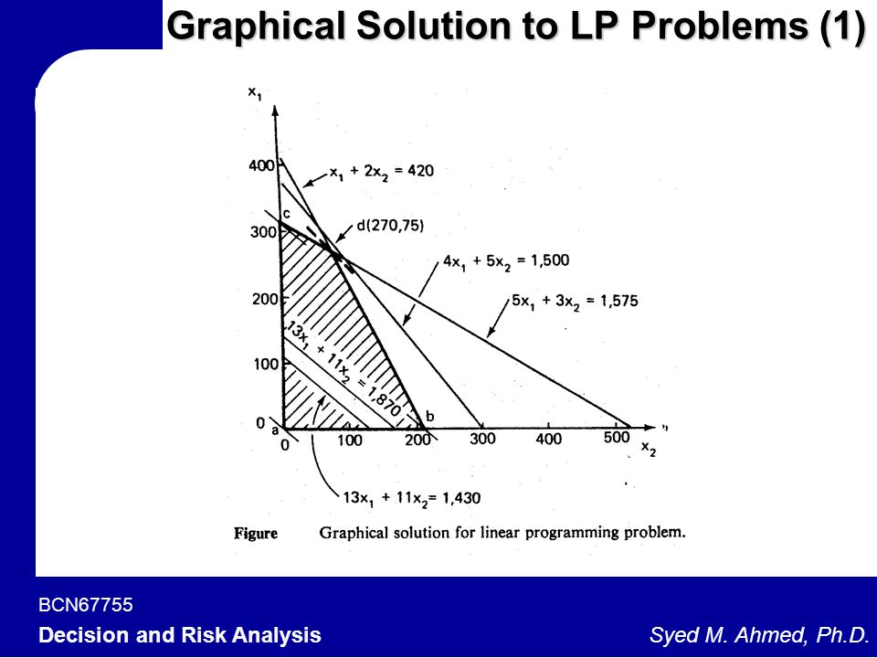 Graphical Solution to LP Problems (1)