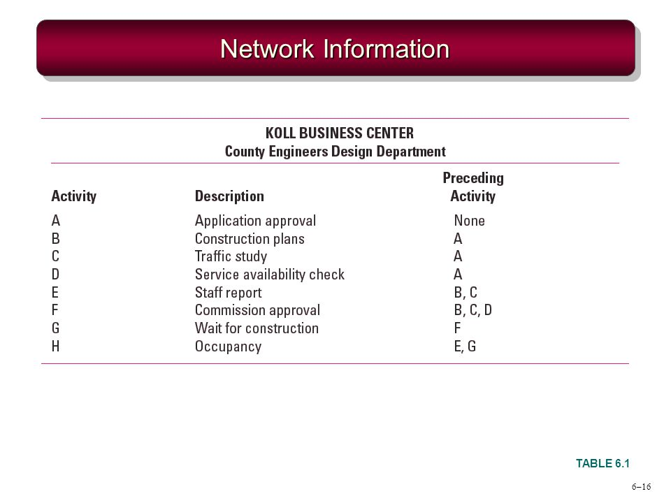 Network Information TABLE 6.1