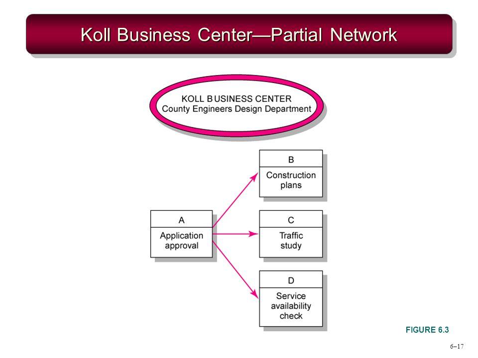 Koll Business Center—Partial Network
