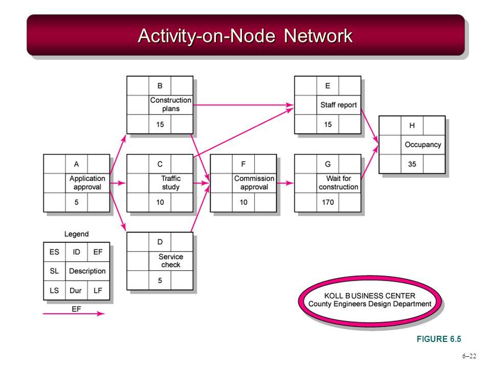 Activity-on-Node Network