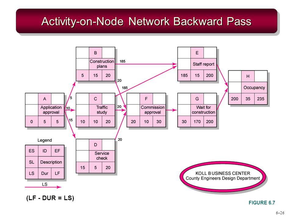 Activity-on-Node Network Backward Pass