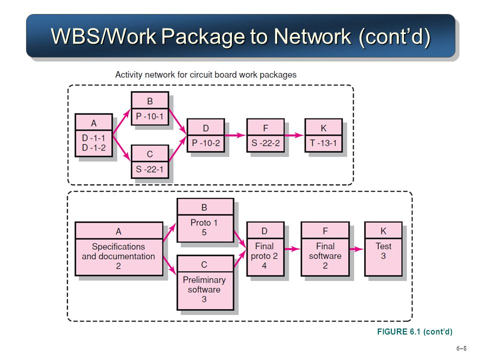 WBS/Work Package to Network (cont'd)