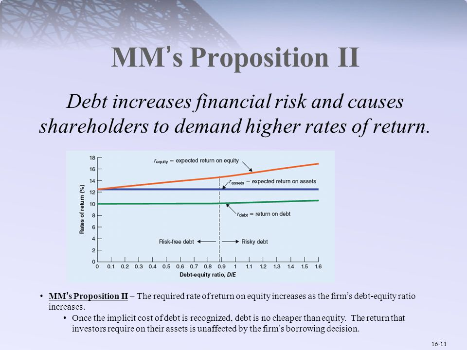 MM's Proposition II Debt increases financial risk and causes shareholders to demand higher rates of return.
