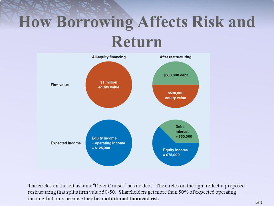 How Borrowing Affects Risk and Return