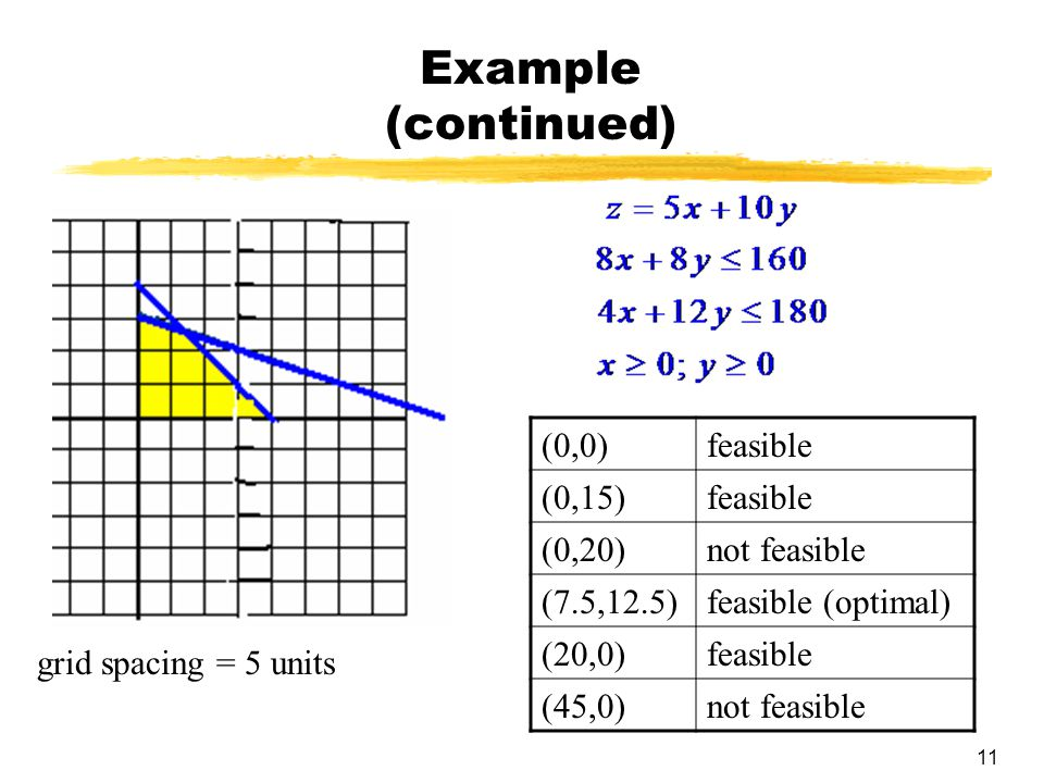 Example (continued) (0,0) feasible (0,15) (0,20) not feasible