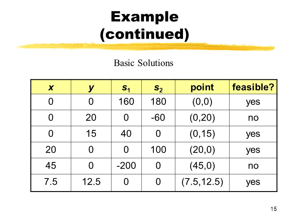 Example (continued) Basic Solutions x y s1 s2 point feasible 160 180
