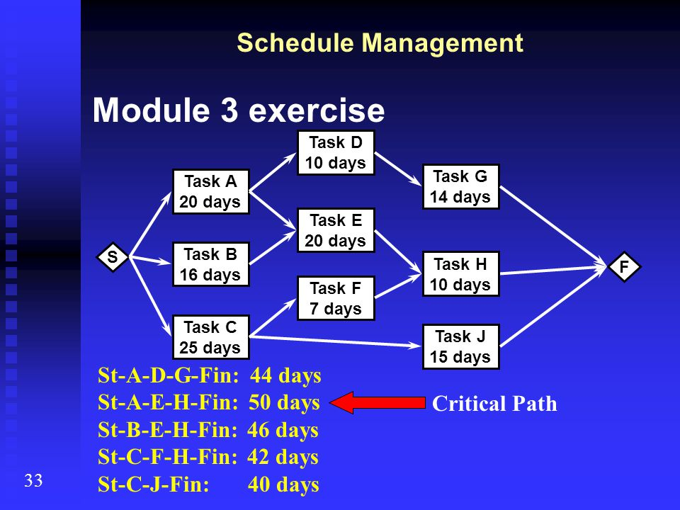 Module 3 exercise Schedule Management St-A-D-G-Fin: 44 days