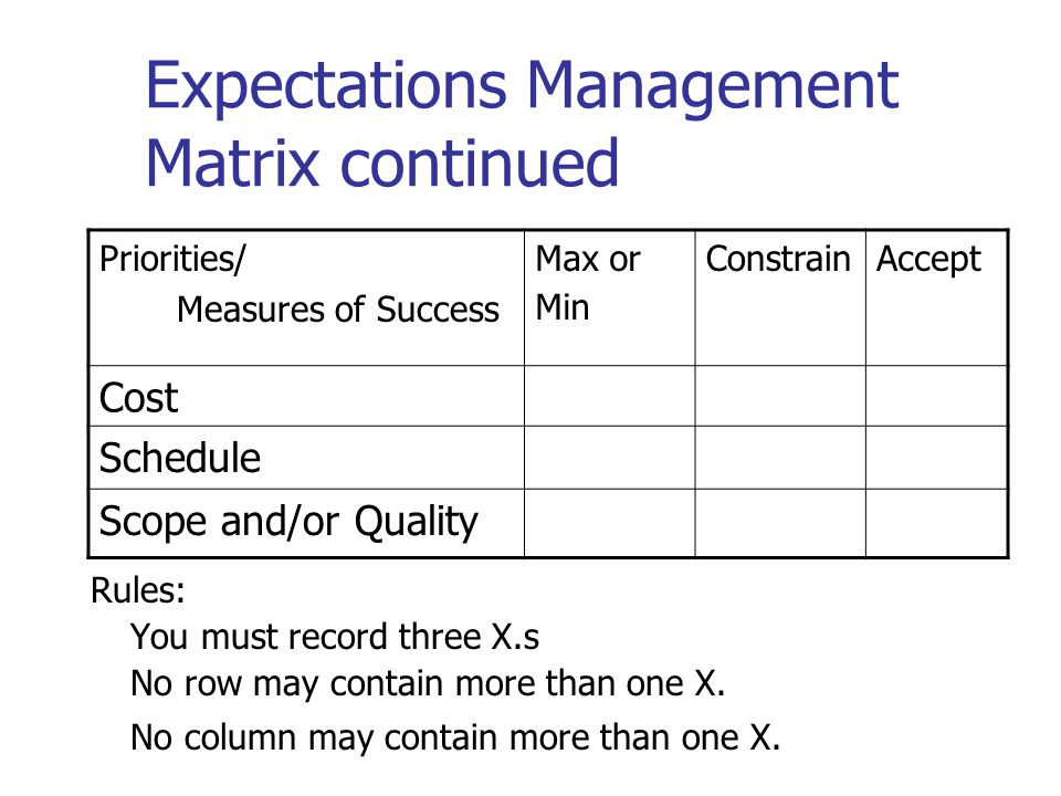 Expectations Management Matrix continued