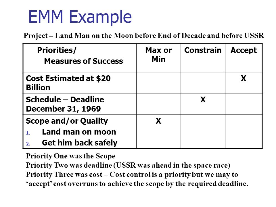 EMM Example Project – Land Man on the Moon before End of Decade and before USSR. Priorities/ Measures of Success.