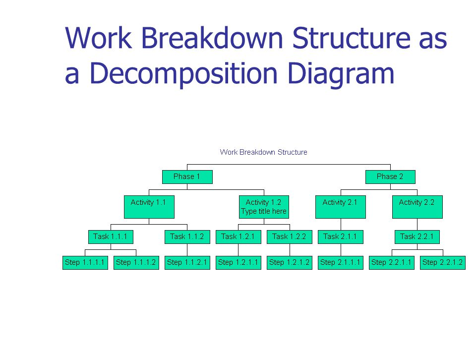 work breakdown structure diagram Work breakdown structure (wbs) the work breakdown structure (wbs) provides a structural view into the project it is an essential tool.