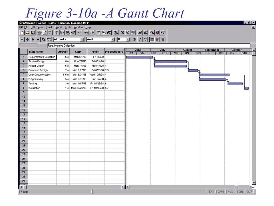 Figure 3-10a -A Gantt Chart