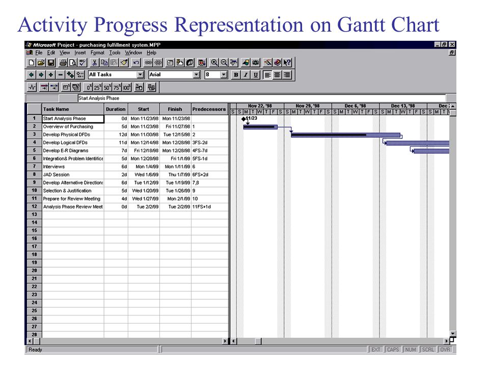 Activity Progress Representation on Gantt Chart
