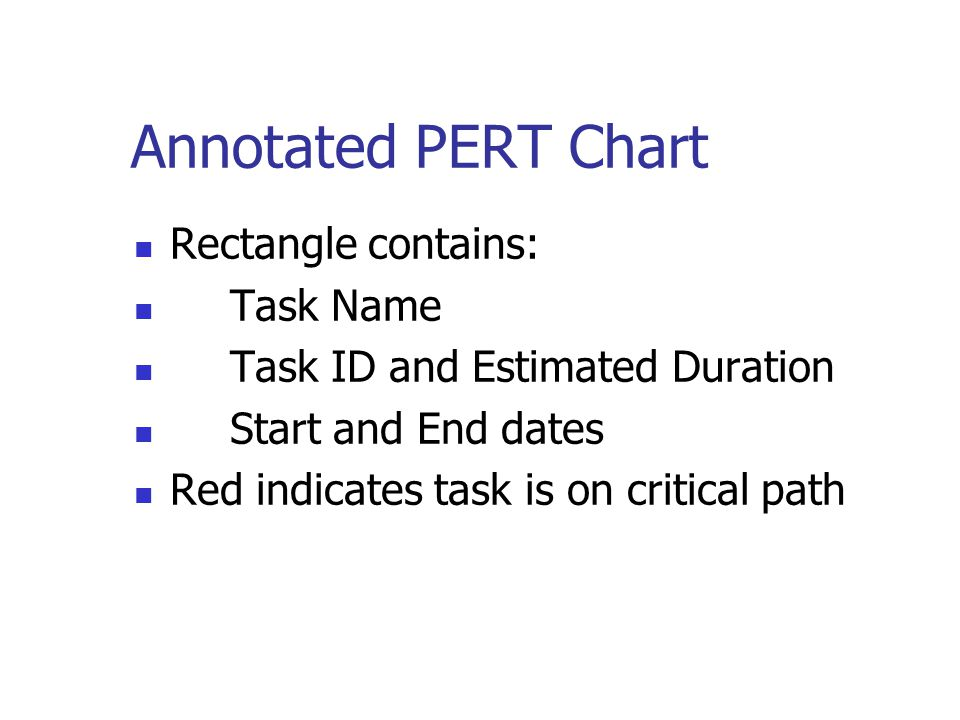 Annotated PERT Chart Rectangle contains: Task Name