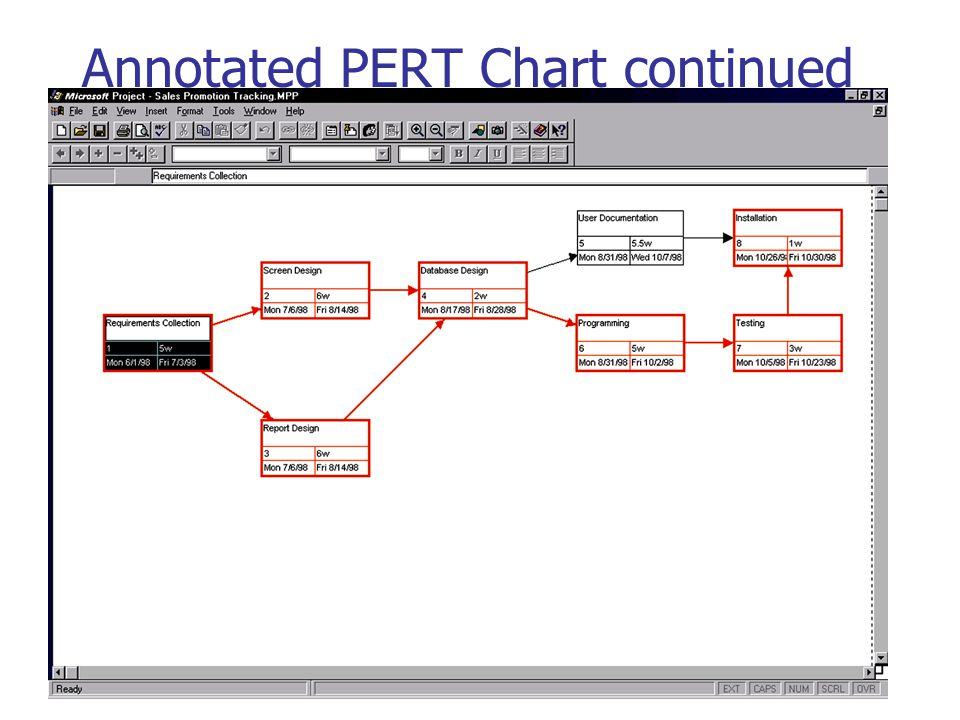 Annotated PERT Chart continued