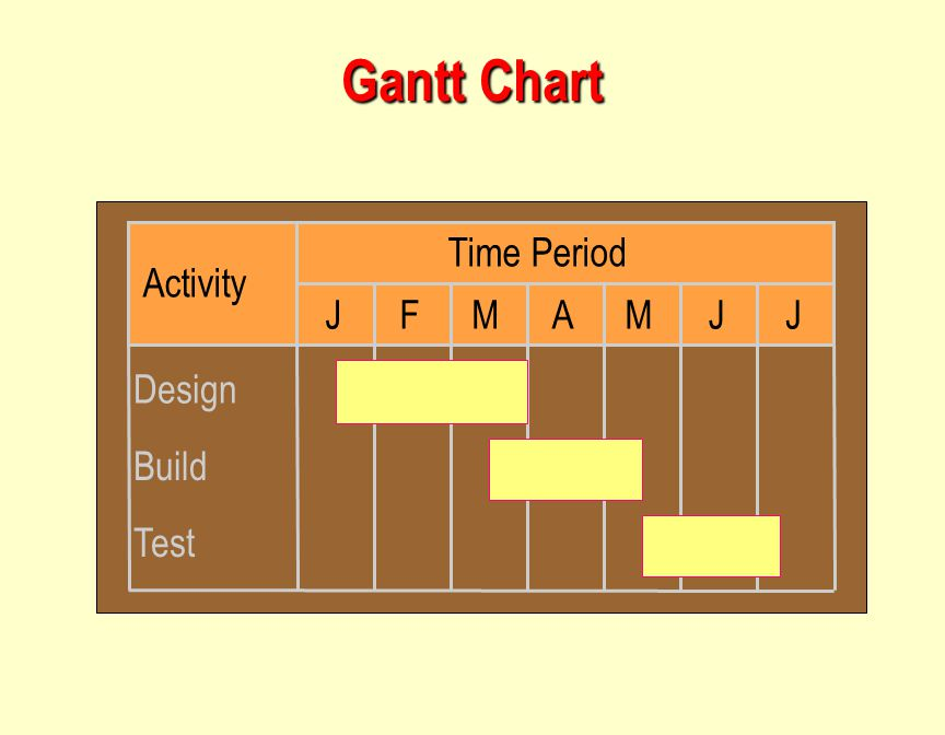 Gantt Chart J F M A Time Period Activity Design Build Test