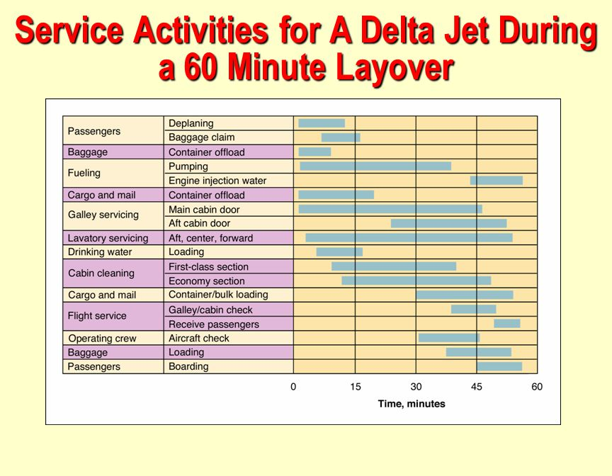 Service Activities for A Delta Jet During a 60 Minute Layover