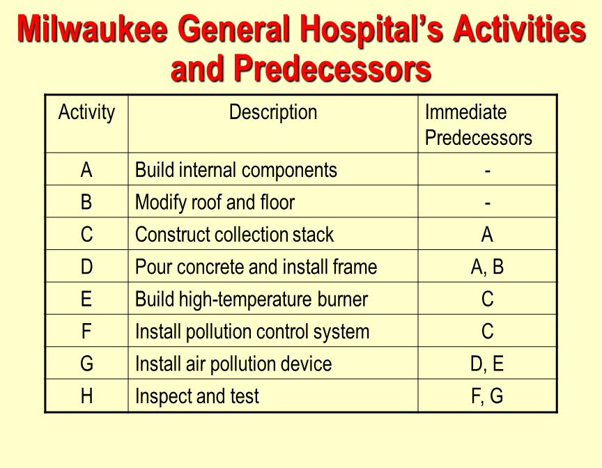 Milwaukee General Hospital's Activities and Predecessors