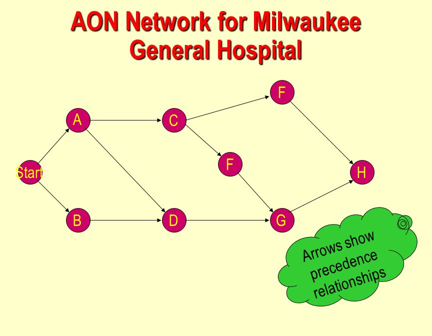 AON Network for Milwaukee General Hospital