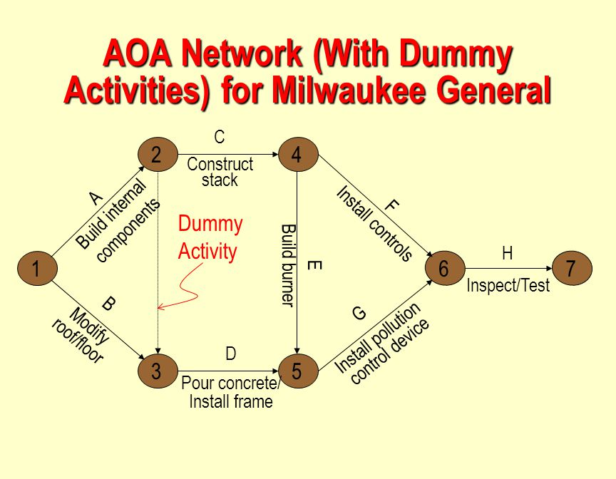 AOA Network (With Dummy Activities) for Milwaukee General