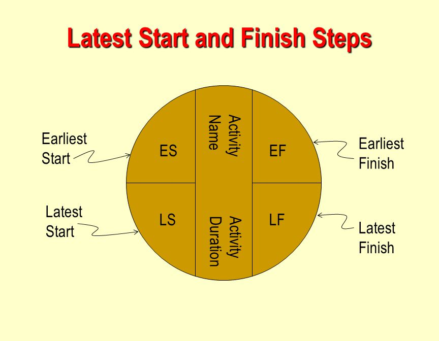 Latest Start and Finish Steps
