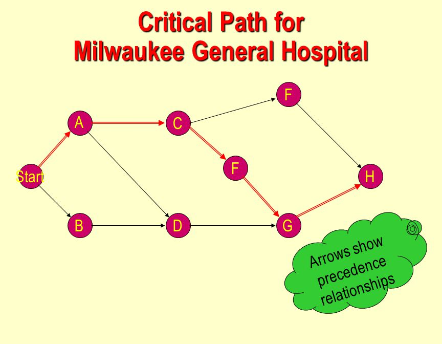 Critical Path for Milwaukee General Hospital