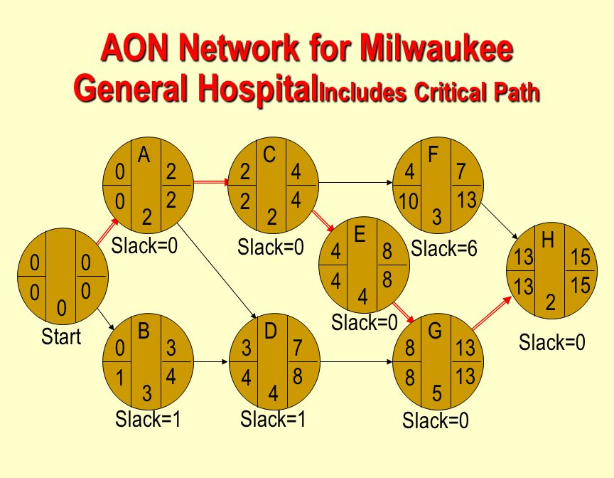 AON Network for Milwaukee General HospitalIncludes Critical Path
