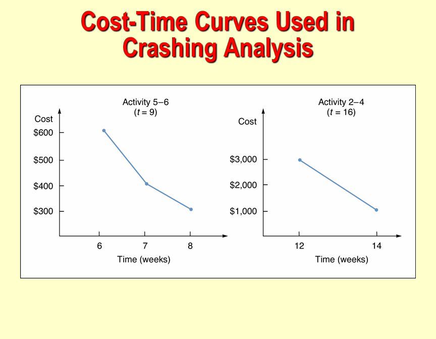 Cost-Time Curves Used in Crashing Analysis