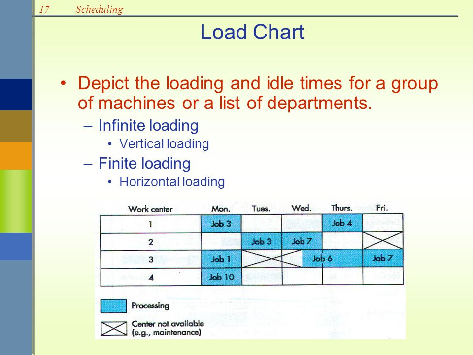 Load Chart Depict the loading and idle times for a group of machines or a list of departments. Infinite loading.