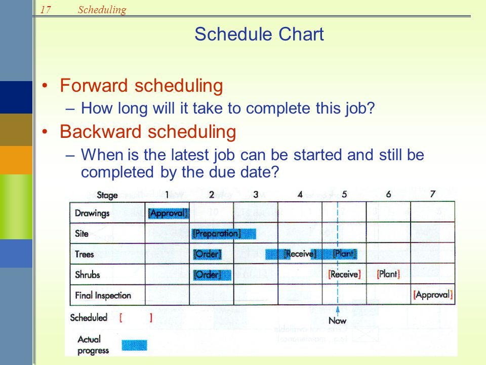 Schedule Chart Forward scheduling Backward scheduling