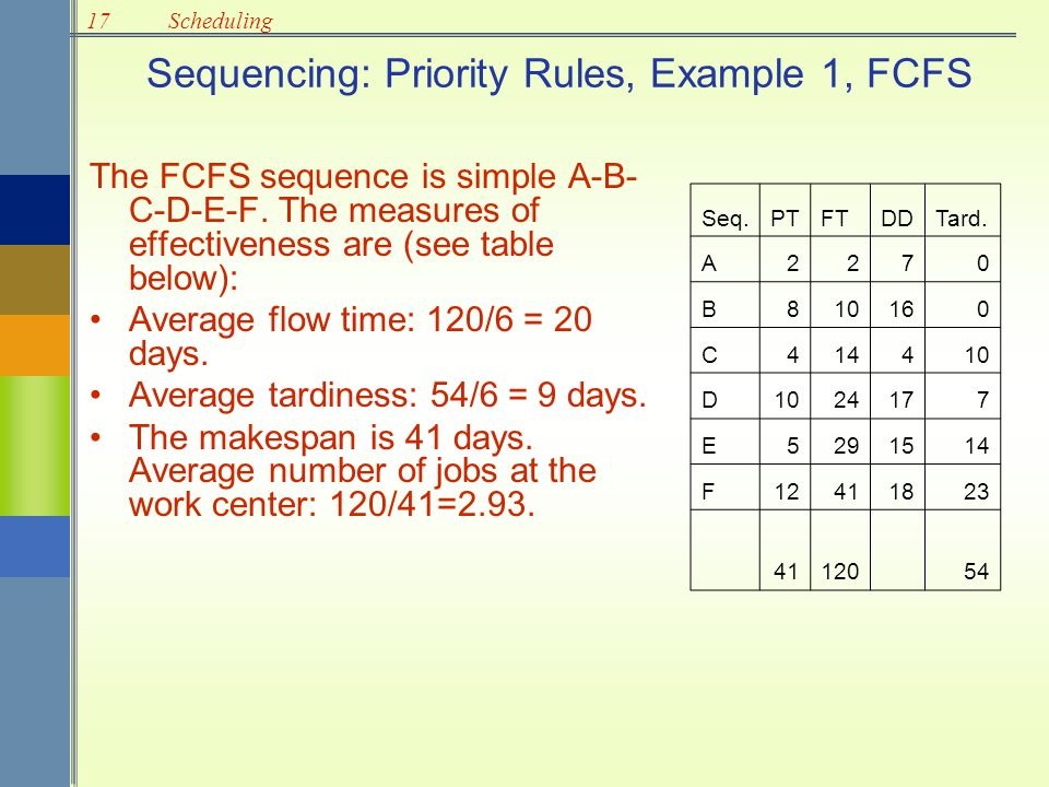 Sequencing: Priority Rules, Example 1, FCFS