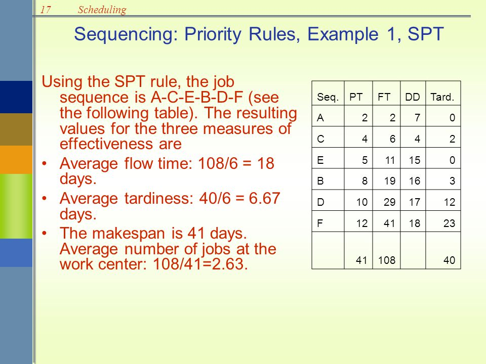 Sequencing: Priority Rules, Example 1, SPT