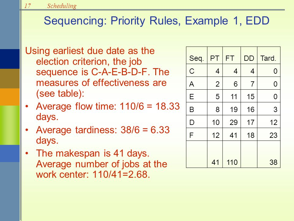 Sequencing: Priority Rules, Example 1, EDD