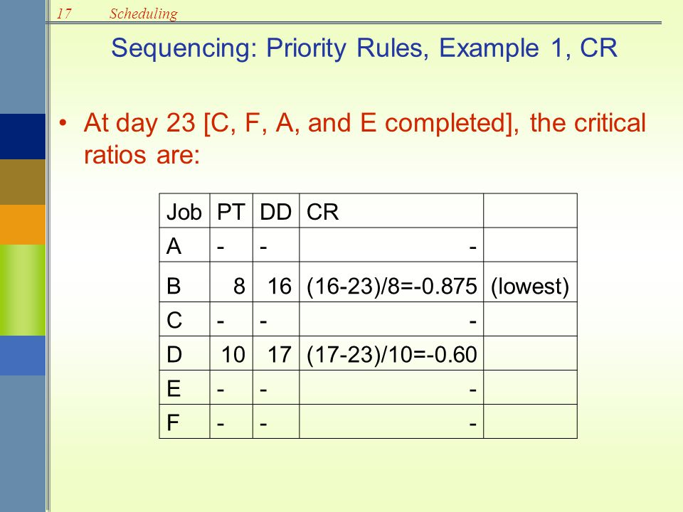 Sequencing: Priority Rules, Example 1, CR