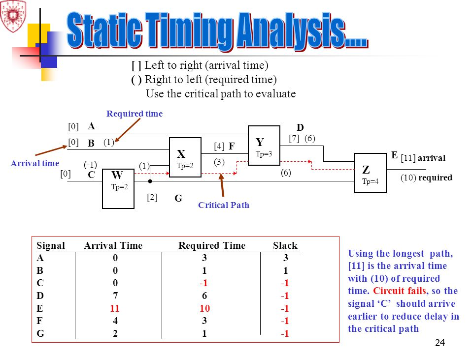 Static Timing Analysis....