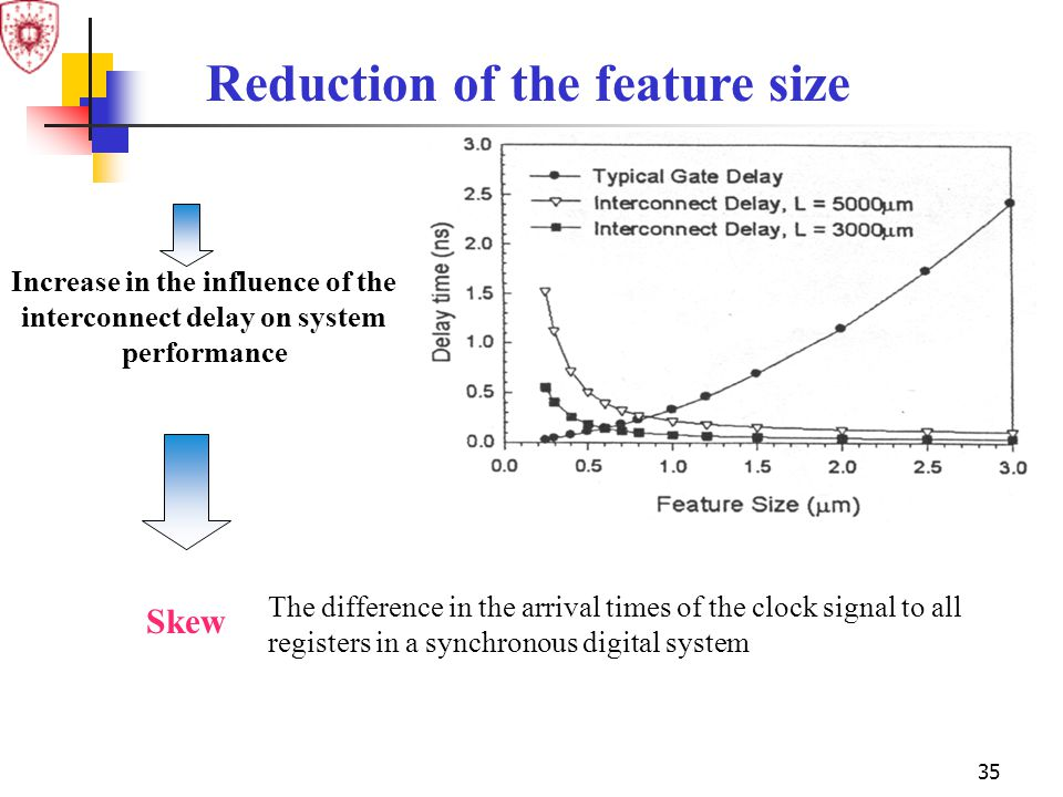 Reduction of the feature size