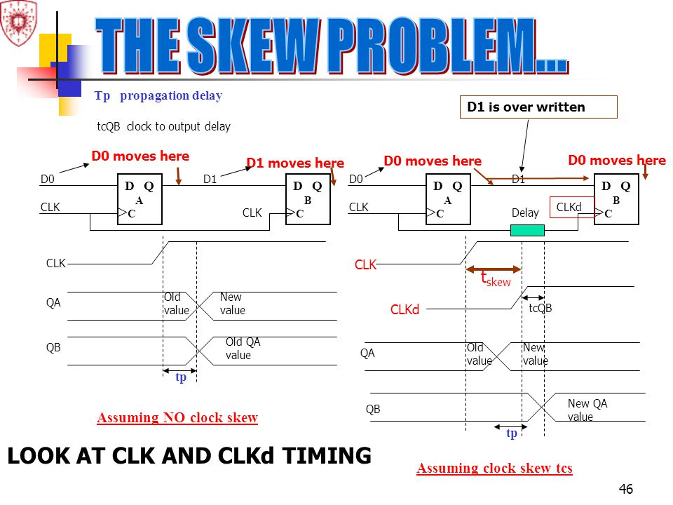 THE SKEW PROBLEM... LOOK AT CLK AND CLKd TIMING tskew