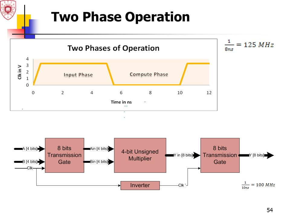 Two Phase Operation ….. . .